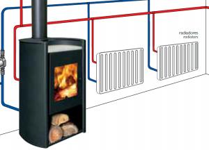 Ενεργειακή Σόμπα Μπόϊλερ Amesti Rondo 490 Boiler